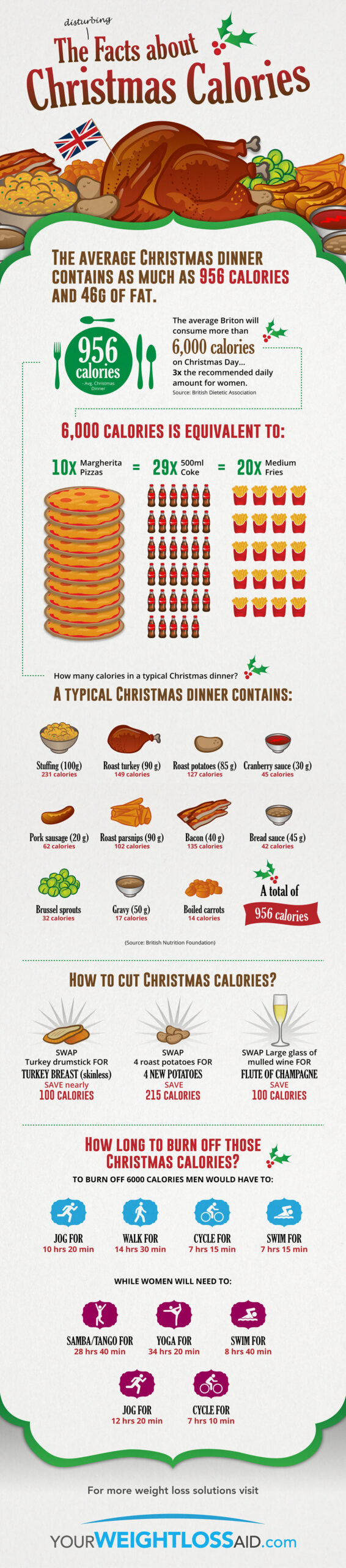 Christmas Dinner Invitation Wording Ideas and Calories