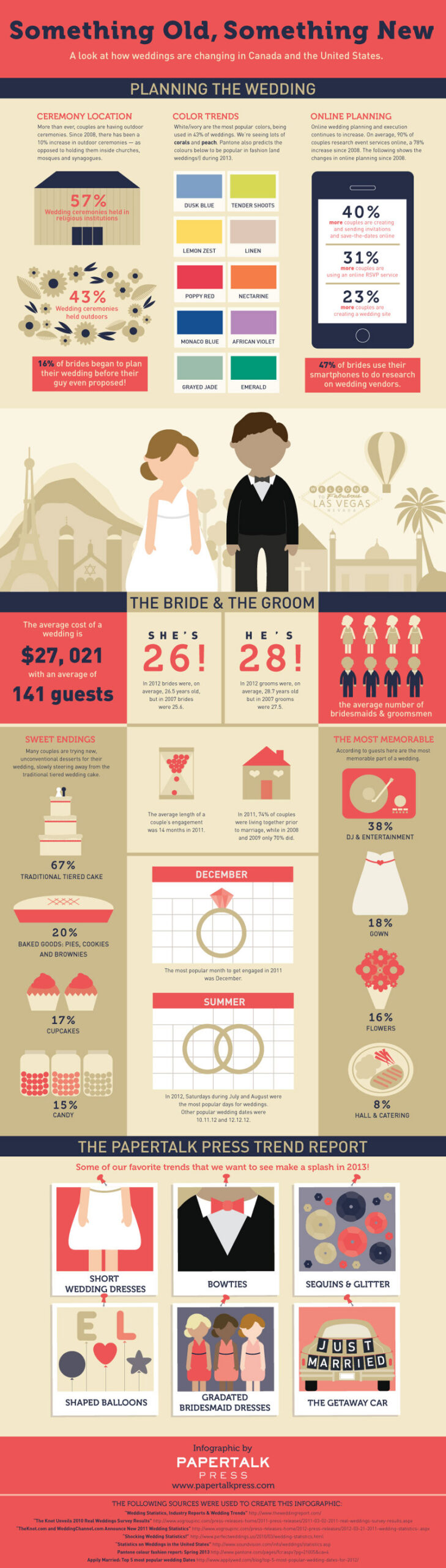 Infographic that shows the trends in the wedding industry