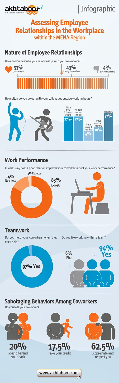 Infographic related to Thank You Messages for Coworkers