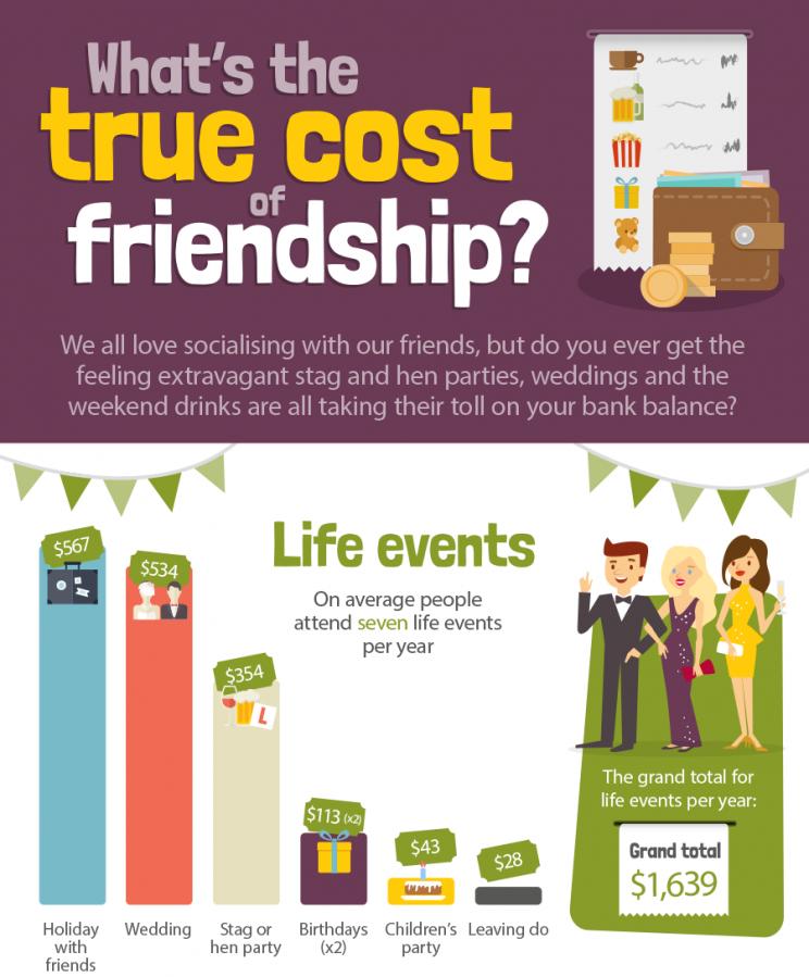 True cost of friendship