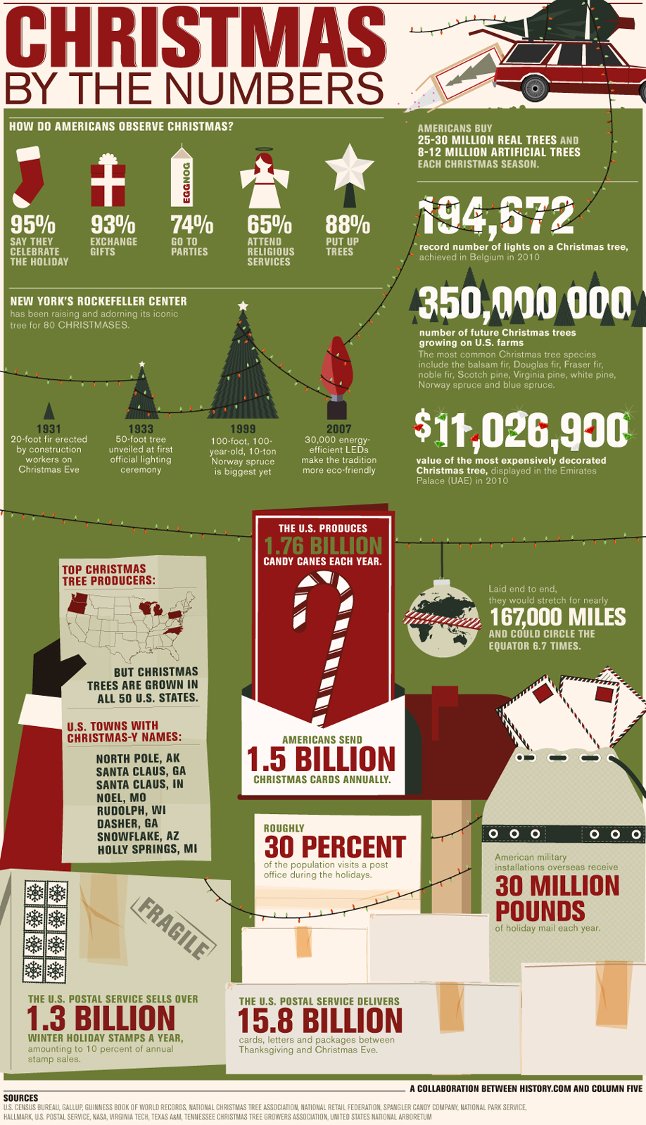 Infographic about Christmas by the numbers