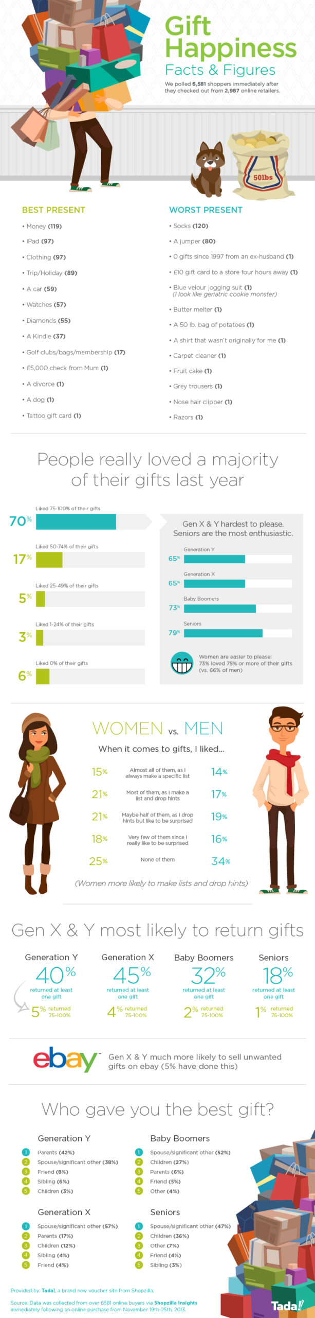 Infographic for facts and statistics about gift-giving and thank you messages for a gift