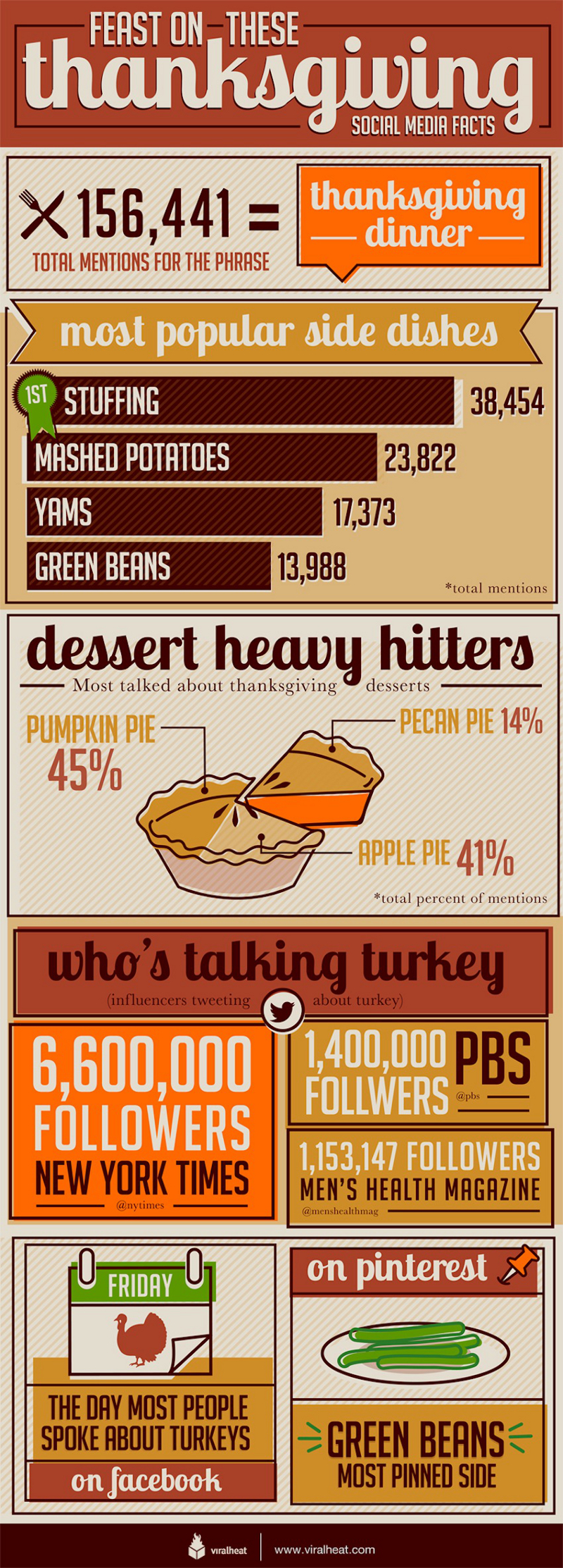 Thanksgiving facts and trends