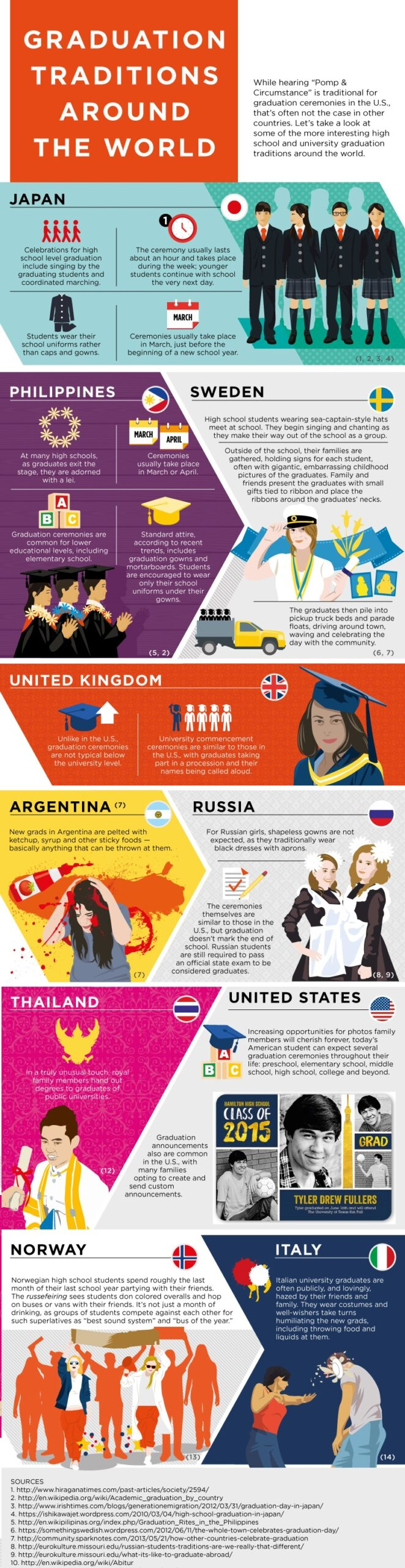 Infographic for the graduation traditions around the world